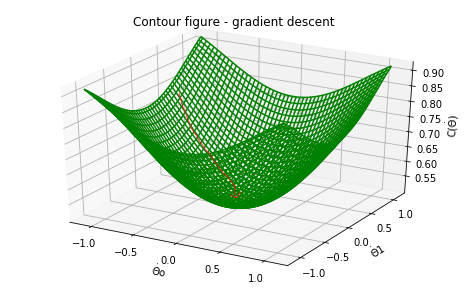 Gradient Descent.
