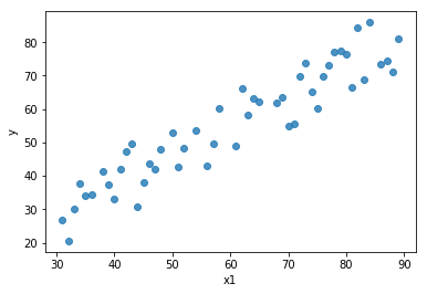 Linear regression scatter plot.
