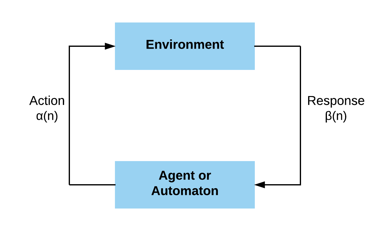 Reinforcement Learning.