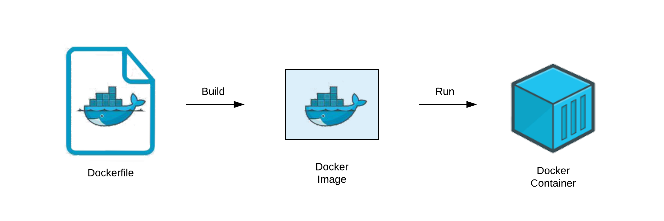 Docker containerization process.
