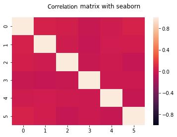 Matplotlib and Seaborn