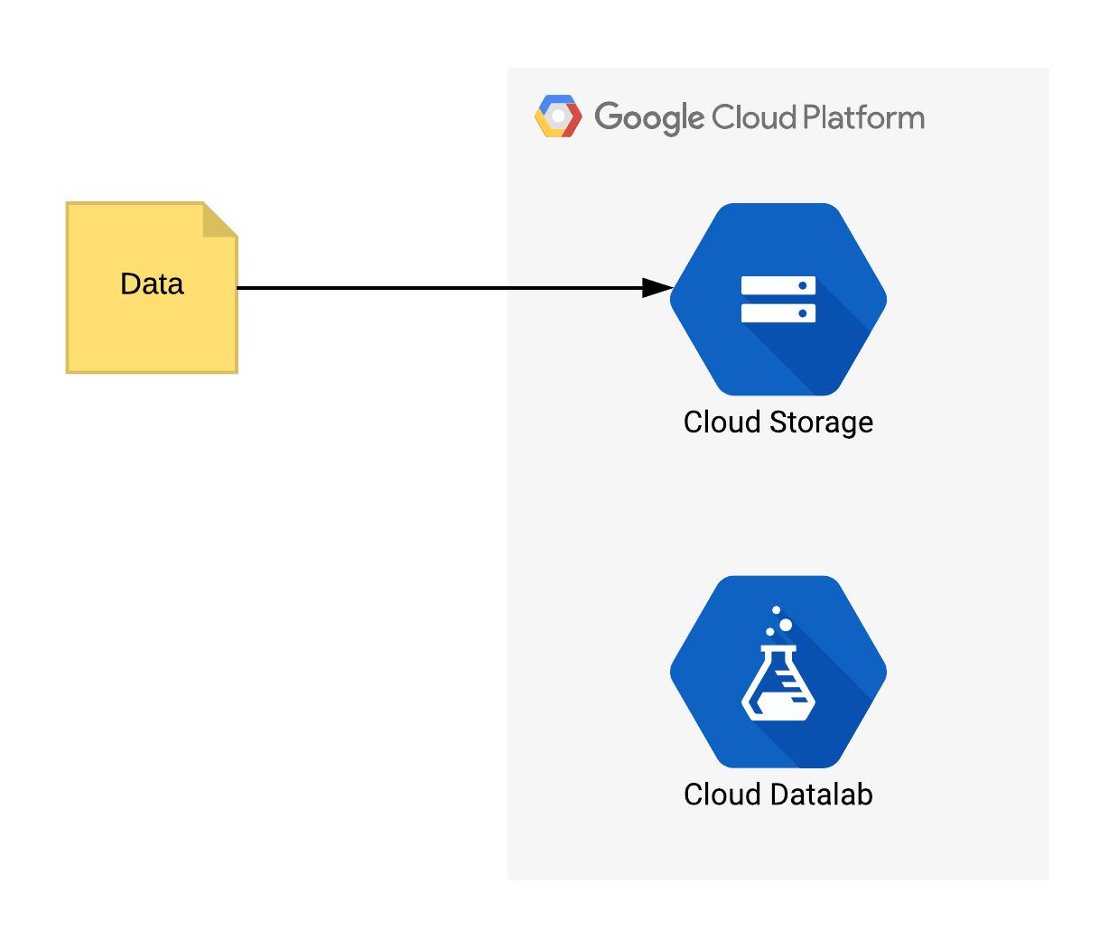 An Overview of Google Cloud Platform Services